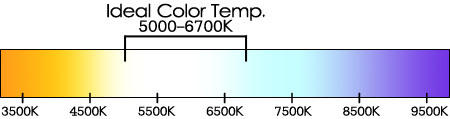 Ideal Color Temp 5000 - 6700K